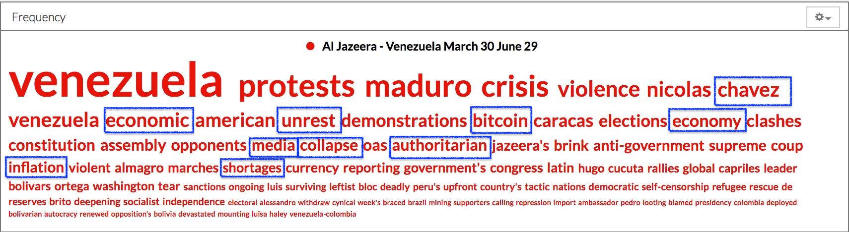 What Does the Media Say is Happening in Venezuela? - Global