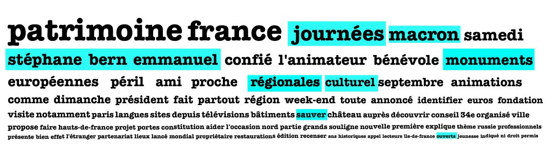 """Échantillon des mots fréquemment associés à <em>patrimoine</em> et <em>culture</em> dans la presse et les blogs francophones entre le 5 septembre et le 5 octobre 2017. Source : Media Cloud (<a href=""""https://newsframes.globalvoices.org/wp-content/uploads/2017/10/patrimoine-cloud-1.png"""">Agrandir l'image</a>)"""