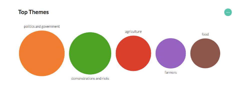 """Politique et gouvernement, manifestations et émeutes, agriculture, paysans, alimentation : les cinq thèmes les plus fréquents détectés dans les articles sur les manifestants de paysans en Inde, en utilisant un modèle d'apprentissage-machine mis au point au Media Lab du MIT, <a href=""""https://mediacloud.org/news/2017/11/30/how-the-indian-news-covered-the-2017-farmer-protests-a-quantitative-study"""">Comment les actualités indiennes ont couvert les manifestations paysannes de 2017 : Etude quantitative</a>. Utilisation autorisée."""