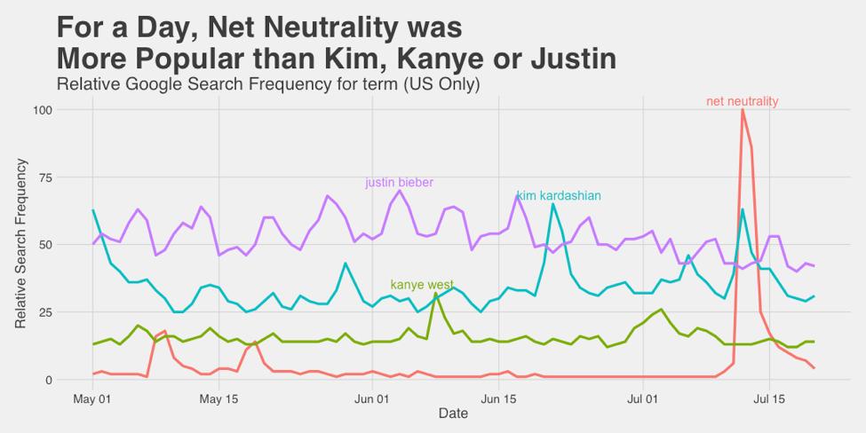 """L'attention médiatique est un aspect important du cadrage : """"Pendant au moins deux jours, 'neutralité du net' a été un terme de recherche plus populaire que 'Kanye West', 'Kim Kardashian', et même 'Justin Bieber' (USA seuls) - extrait de<a href=""""https://mediacloud.org/news/2017/11/28/net-neutrality-kanye-and-hot-dogs""""><em>Net Neutrality, Kanye, and Hot Dogs</em></a> sur le blog de Media Cloud."""